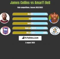 James Collins vs Amari'i Bell h2h player stats