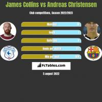 James Collins vs Andreas Christensen h2h player stats