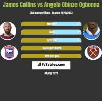 James Collins vs Angelo Obinze Ogbonna h2h player stats