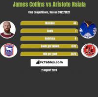 James Collins vs Aristote Nsiala h2h player stats