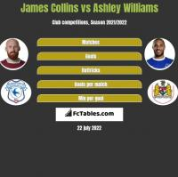 James Collins vs Ashley Williams h2h player stats