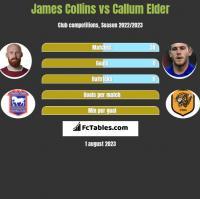 James Collins vs Callum Elder h2h player stats