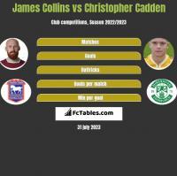 James Collins vs Christopher Cadden h2h player stats
