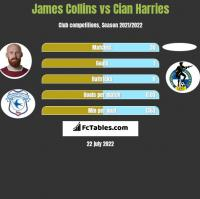 James Collins vs Cian Harries h2h player stats