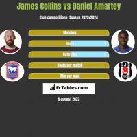 James Collins vs Daniel Amartey h2h player stats