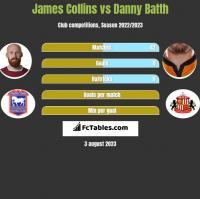 James Collins vs Danny Batth h2h player stats