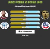 James Collins vs Declan John h2h player stats