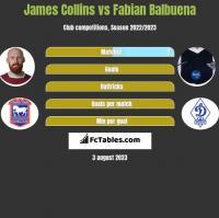 James Collins vs Fabian Balbuena h2h player stats