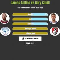 James Collins vs Gary Cahill h2h player stats