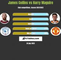 James Collins vs Harry Maguire h2h player stats