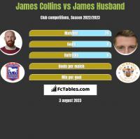James Collins vs James Husband h2h player stats