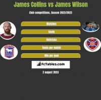James Collins vs James Wilson h2h player stats