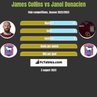 James Collins vs Janoi Donacien h2h player stats