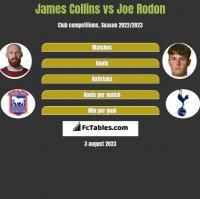 James Collins vs Joe Rodon h2h player stats