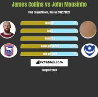 James Collins vs John Mousinho h2h player stats