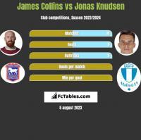 James Collins vs Jonas Knudsen h2h player stats