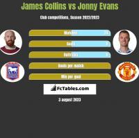 James Collins vs Jonny Evans h2h player stats