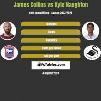 James Collins vs Kyle Naughton h2h player stats