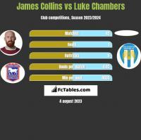 James Collins vs Luke Chambers h2h player stats