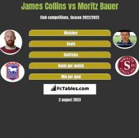 James Collins vs Moritz Bauer h2h player stats