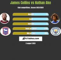 James Collins vs Nathan Ake h2h player stats