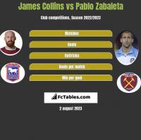 James Collins vs Pablo Zabaleta h2h player stats