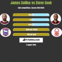 James Collins vs Steve Cook h2h player stats