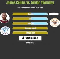 James Collins vs Jordan Thorniley h2h player stats
