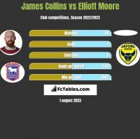 James Collins vs Elliott Moore h2h player stats