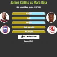 James Collins vs Marc Bola h2h player stats
