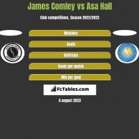 James Comley vs Asa Hall h2h player stats