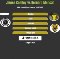 James Comley vs Bernard Mensah h2h player stats