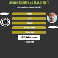 James Comley vs Fraser Kerr h2h player stats