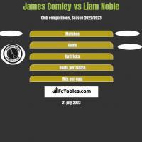James Comley vs Liam Noble h2h player stats