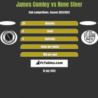 James Comley vs Rene Steer h2h player stats