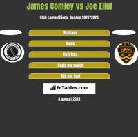 James Comley vs Joe Ellul h2h player stats