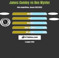 James Comley vs Ben Wynter h2h player stats
