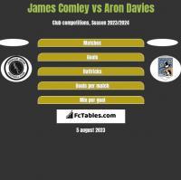 James Comley vs Aron Davies h2h player stats