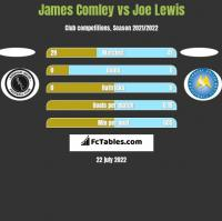 James Comley vs Joe Lewis h2h player stats