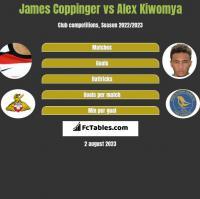 James Coppinger vs Alex Kiwomya h2h player stats