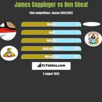 James Coppinger vs Ben Sheaf h2h player stats