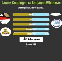 James Coppinger vs Benjamin Whiteman h2h player stats