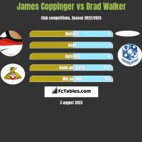 James Coppinger vs Brad Walker h2h player stats