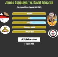 James Coppinger vs David Edwards h2h player stats