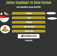 James Coppinger vs Dean Furman h2h player stats