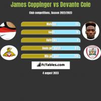 James Coppinger vs Devante Cole h2h player stats