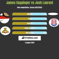 James Coppinger vs Josh Laurent h2h player stats