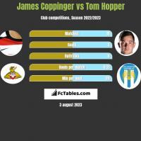 James Coppinger vs Tom Hopper h2h player stats