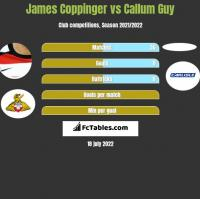 James Coppinger vs Callum Guy h2h player stats