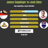 James Coppinger vs Josh Sims h2h player stats